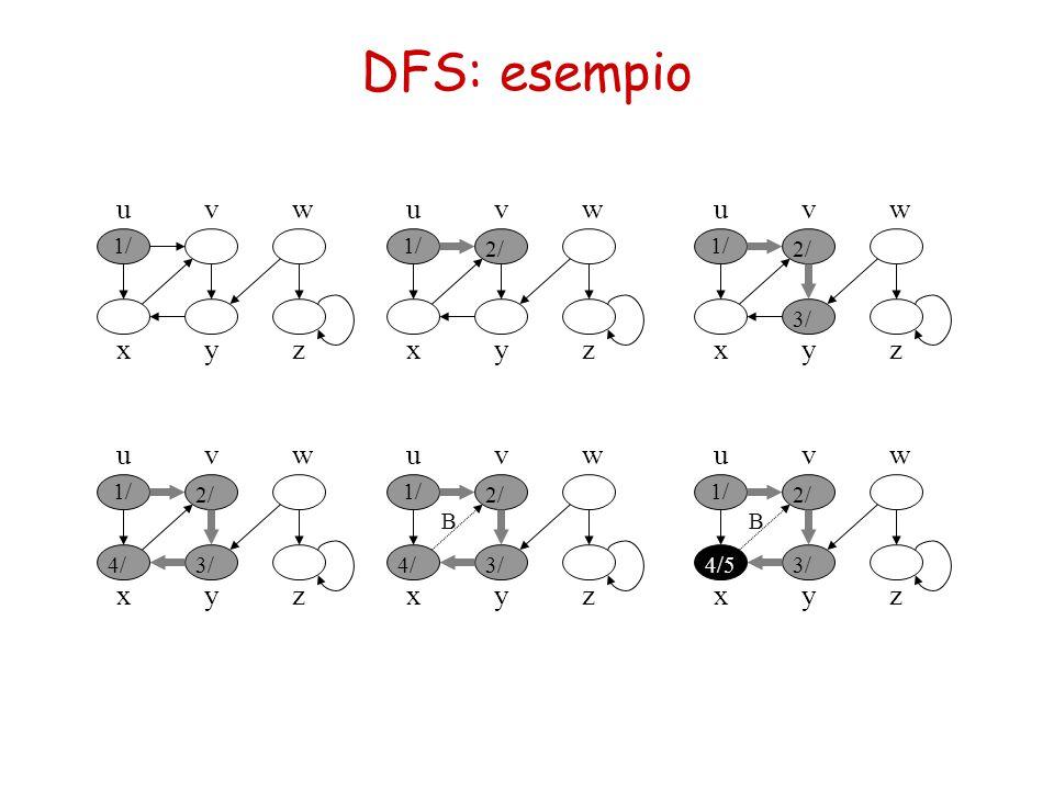 DFS: esempio u x vw yz 1/ u x vw yz 2/ u x vw yz 1/ 2/ 3/ u x vw yz 1/ 2/ 3/4/ u x vw yz 1/ 2/ 3/4/ B u x vw yz 1/ 2/ 3/4/5 B