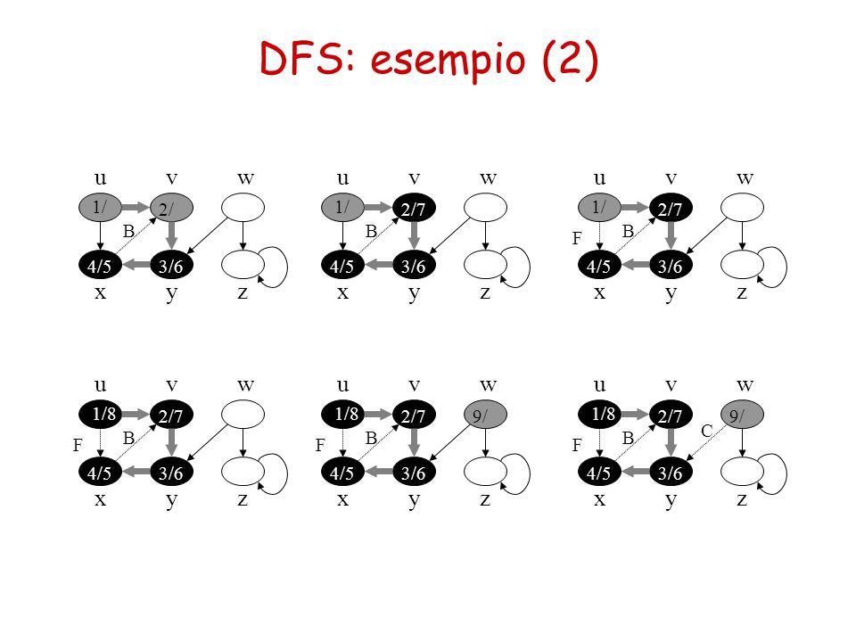 DFS: esempio (2) u x vw yz 1/ 2/ 3/64/5 B u x vw yz 1/ 2/7 3/64/5 B u x vw yz 1/ 2/7 3/64/5 B F u x vw yz 1/8 2/7 3/64/5 B F u x vw yz 1/8 2/7 3/64/5