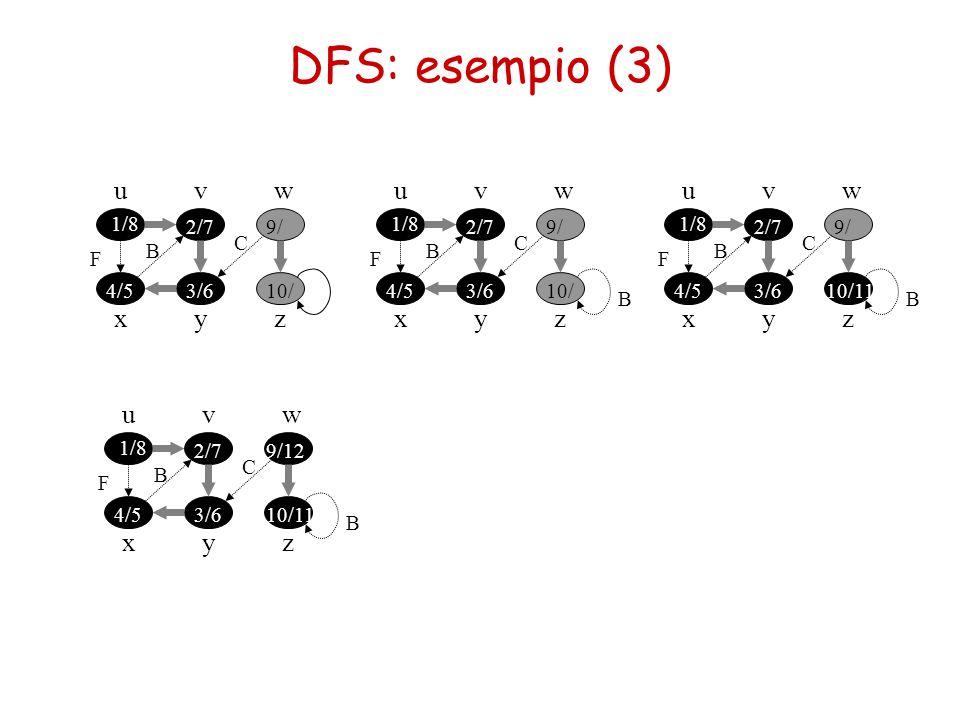 DFS: esempio (3) u x vw yz 1/8 2/7 3/64/5 B F 9/ C 10/ u x vw yz 1/8 2/7 3/64/5 B F 9/ C 10/ B u x vw yz 1/8 2/7 3/64/5 B F 9/ C 10/11 B u x vw yz 1/8