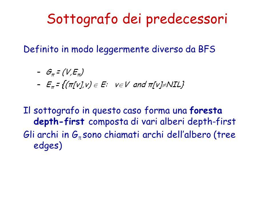 Sottografo dei predecessori Definito in modo leggermente diverso da BFS –G π = (V,E π ) –E π = { (π[v],v)  E: v  V and π[v]  NIL} Il sottografo in