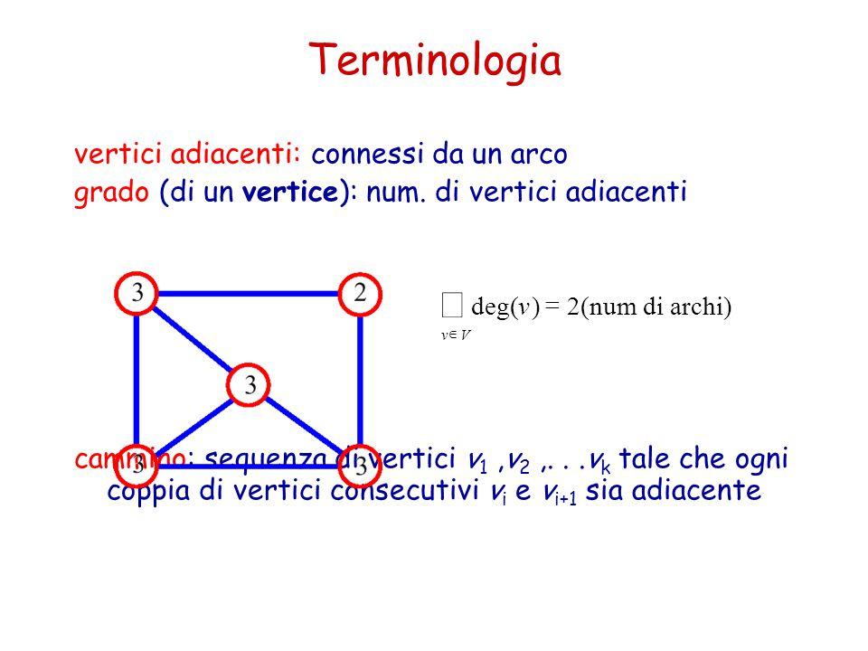 Terminologia vertici adiacenti: connessi da un arco grado (di un vertice): num. di vertici adiacenti cammino: sequenza di vertici v 1,v 2,...v k tale