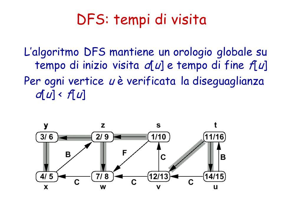 DFS: tempi di visita L'algoritmo DFS mantiene un orologio globale su tempo di inizio visita d[u] e tempo di fine f[u] Per ogni vertice u è verificata