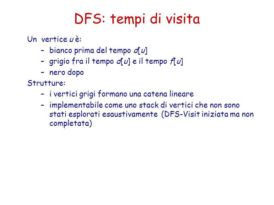 DFS: tempi di visita Un vertice u è: –bianco prima del tempo d[u] –grigio fra il tempo d[u] e il tempo f[u] –nero dopo Strutture: –i vertici grigi for
