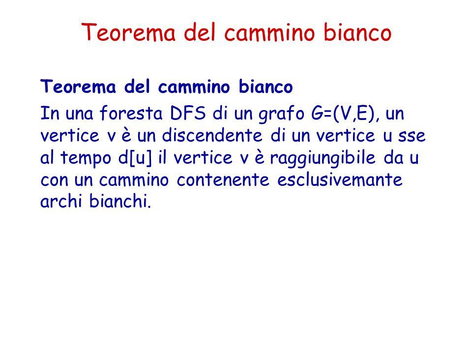 Teorema del cammino bianco In una foresta DFS di un grafo G=(V,E), un vertice v è un discendente di un vertice u sse al tempo d[u] il vertice v è ragg