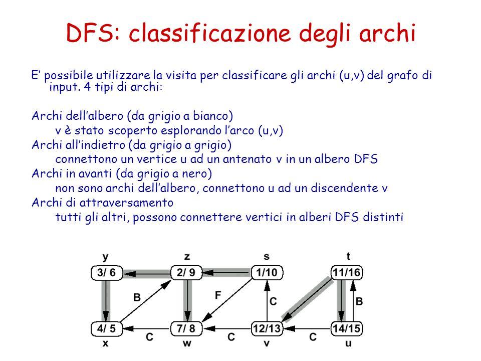 DFS: classificazione degli archi E' possibile utilizzare la visita per classificare gli archi (u,v) del grafo di input. 4 tipi di archi: Archi dell'al
