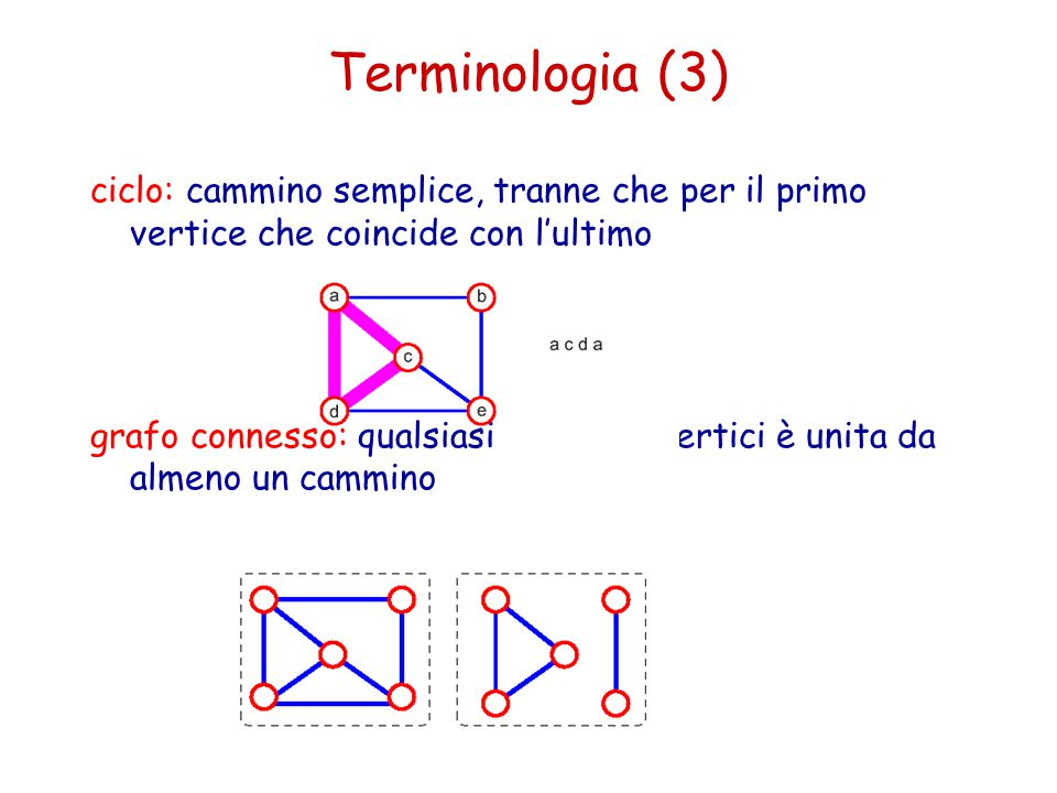 ciclo: cammino semplice, tranne che per il primo vertice che coincide con l'ultimo grafo connesso: qualsiasi coppia di vertici è unita da almeno un ca