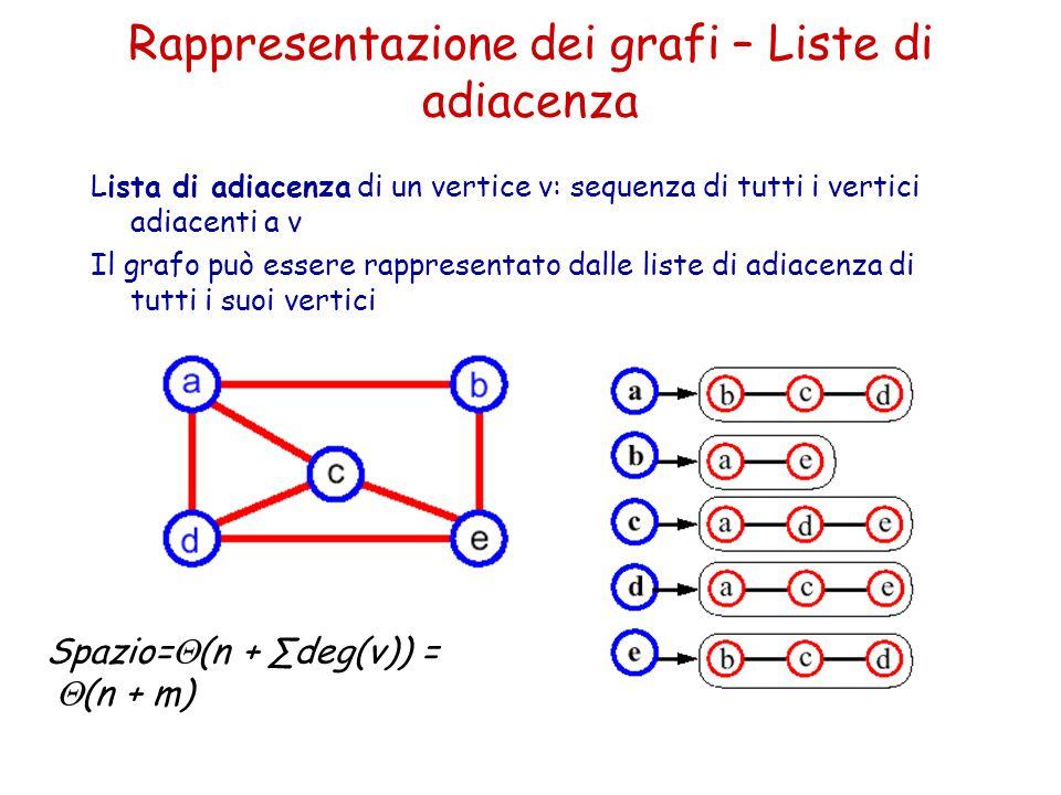 Rappresentazione dei grafi – Liste di adiacenza Lista di adiacenza di un vertice v: sequenza di tutti i vertici adiacenti a v Il grafo può essere rapp