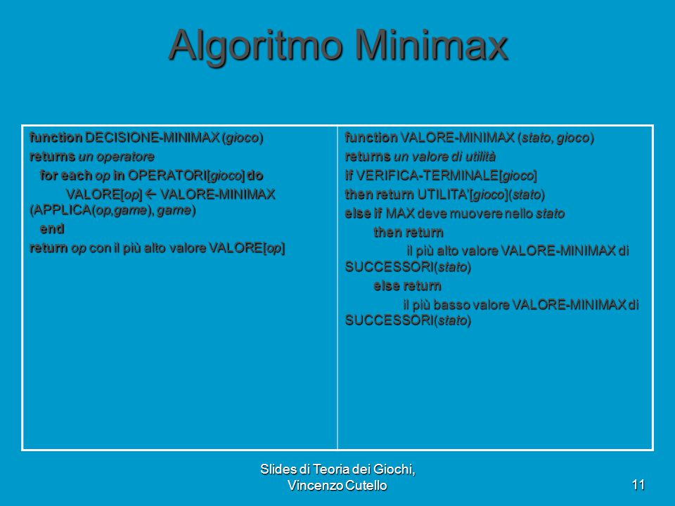 Slides di Teoria dei Giochi, Vincenzo Cutello11 Algoritmo Minimax function DECISIONE-MINIMAX (gioco) returns un operatore for each op in OPERATORI[gio