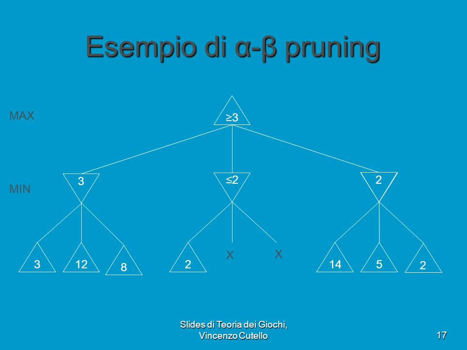 Slides di Teoria dei Giochi, Vincenzo Cutello17 Esempio di α-β pruning 3 ≤2≤2≤14 ≥3≥3 312 8 2145 2 X X ≤5 2 MAX MIN