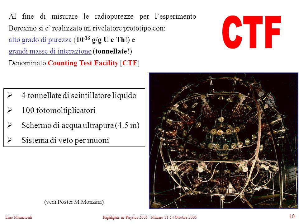 Lino MiramontiHighlights in Physics 2005 - Milano 11-14 Ottobre 2005 10 Al fine di misurare le radiopurezze per l'esperimento Borexino si e' realizzato un rivelatore prototipo con: alto grado di purezza (10 -16 g/g U e Th!) e grandi masse di interazione (tonnellate!) Denominato Counting Test Facility [CTF]  4 tonnellate di scintillatore liquido  100 fotomoltiplicatori  Schermo di acqua ultrapura (4.5 m)  Sistema di veto per muoni (vedi Poster M.Monzani)