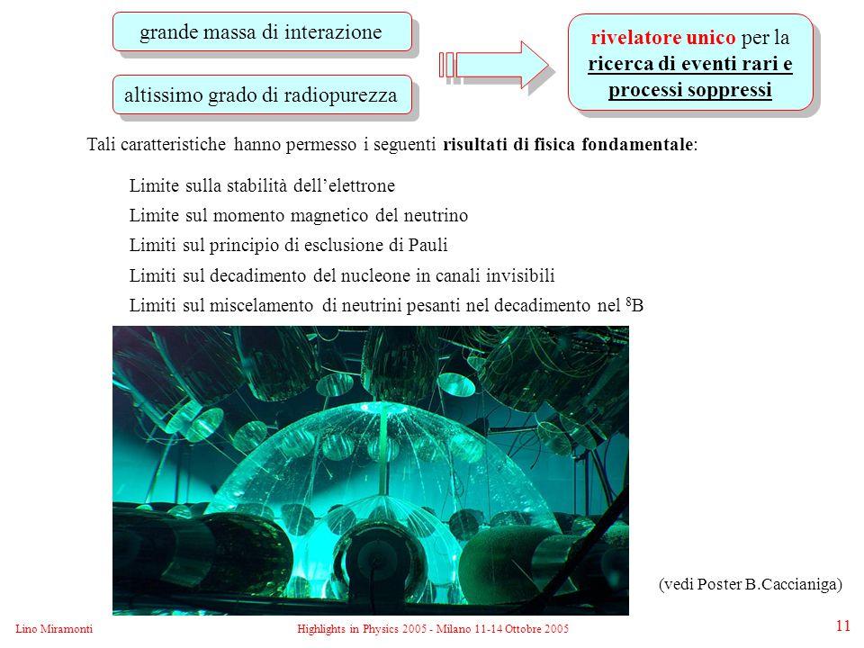 Lino MiramontiHighlights in Physics 2005 - Milano 11-14 Ottobre 2005 11 Tali caratteristiche hanno permesso i seguenti risultati di fisica fondamentale: Limite sulla stabilità dell'elettrone Limite sul momento magnetico del neutrino Limiti sul principio di esclusione di Pauli Limiti sul decadimento del nucleone in canali invisibili Limiti sul miscelamento di neutrini pesanti nel decadimento nel 8 B grande massa di interazione altissimo grado di radiopurezza rivelatore unico per la ricerca di eventi rari e processi soppressi (vedi Poster B.Caccianiga)
