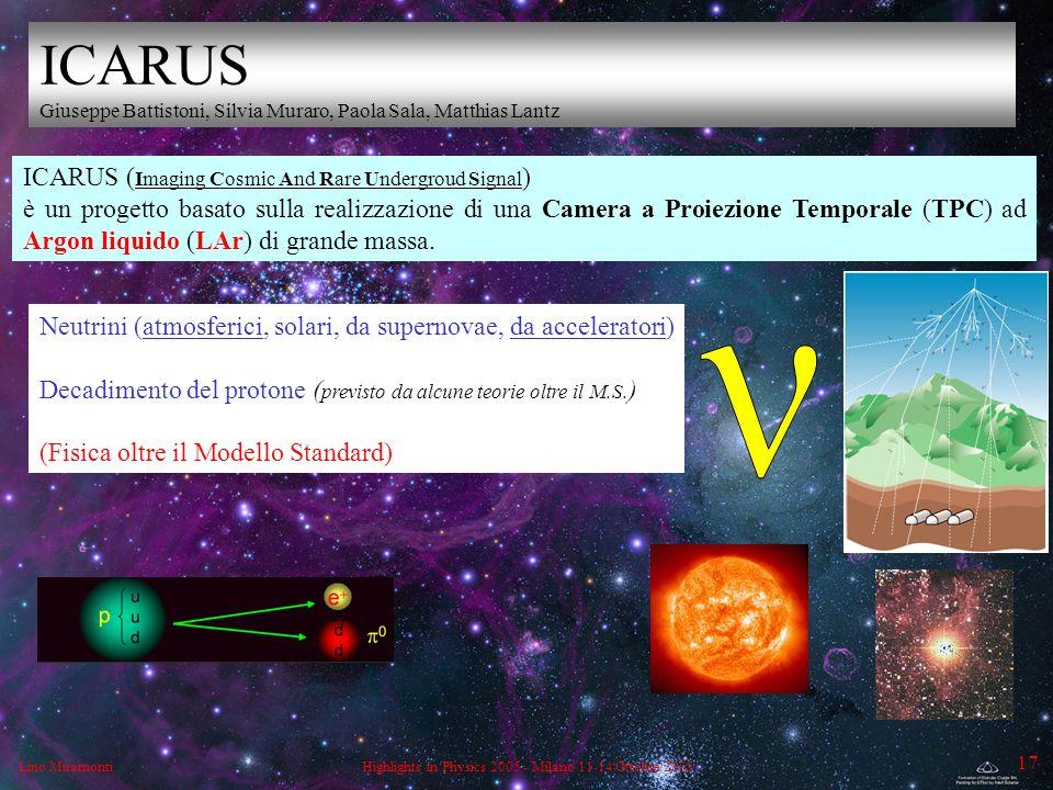 Lino MiramontiHighlights in Physics 2005 - Milano 11-14 Ottobre 2005 17 Neutrini (atmosferici, solari, da supernovae, da acceleratori) Decadimento del protone ( previsto da alcune teorie oltre il M.S.