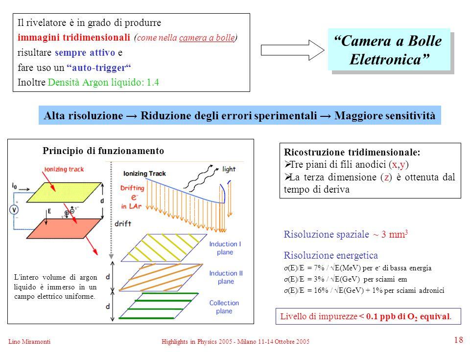 Lino MiramontiHighlights in Physics 2005 - Milano 11-14 Ottobre 2005 18 Il rivelatore è in grado di produrre immagini tridimensionali ( come nella camera a bolle ) risultare sempre attivo e fare uso un auto-trigger Inoltre Densità Argon liquido: 1.4 Risoluzione spaziale ~ 3 mm 3 Camera a Bolle Elettronica Camera a Bolle Elettronica Ricostruzione tridimensionale:  Tre piani di fili anodici (x,y)  La terza dimensione (z) è ottenuta dal tempo di deriva Principio di funzionamento Livello di impurezze < 0.1 ppb di O 2 equival.