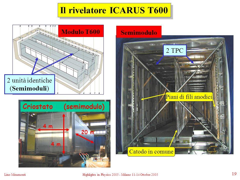 Lino MiramontiHighlights in Physics 2005 - Milano 11-14 Ottobre 2005 19 Criostato (semimodulo) 20 m 4 m Il rivelatore ICARUS T600 2 unità identiche (Semimoduli) Modulo T600 2 TPC Catodo in comune Piani di fili anodici Semimodulo