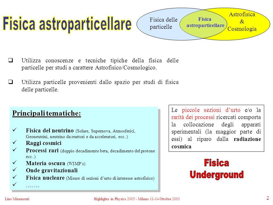 Lino MiramontiHighlights in Physics 2005 - Milano 11-14 Ottobre 2005 2  Utilizza conoscenze e tecniche tipiche della fisica delle particelle per studi a carattere Astrofisico/Cosmologico.