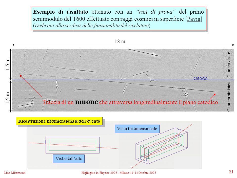 Lino MiramontiHighlights in Physics 2005 - Milano 11-14 Ottobre 2005 21 Esempio di risultato ottenuto con un run di prova del primo semimodulo del T600 effettuato con raggi cosmici in superficie [Pavia] (Dedicato alla verifica delle funzionalità del rivelatore) Esempio di risultato ottenuto con un run di prova del primo semimodulo del T600 effettuato con raggi cosmici in superficie [Pavia] (Dedicato alla verifica delle funzionalità del rivelatore) 18 m Traccia di un muone che attraversa longitudinalmente il piano catodico catodo Camera destra Camera sinistra 1,5 m Vista dall'alto Vista tridimensionale Ricostruzione tridimensionale dell'evento