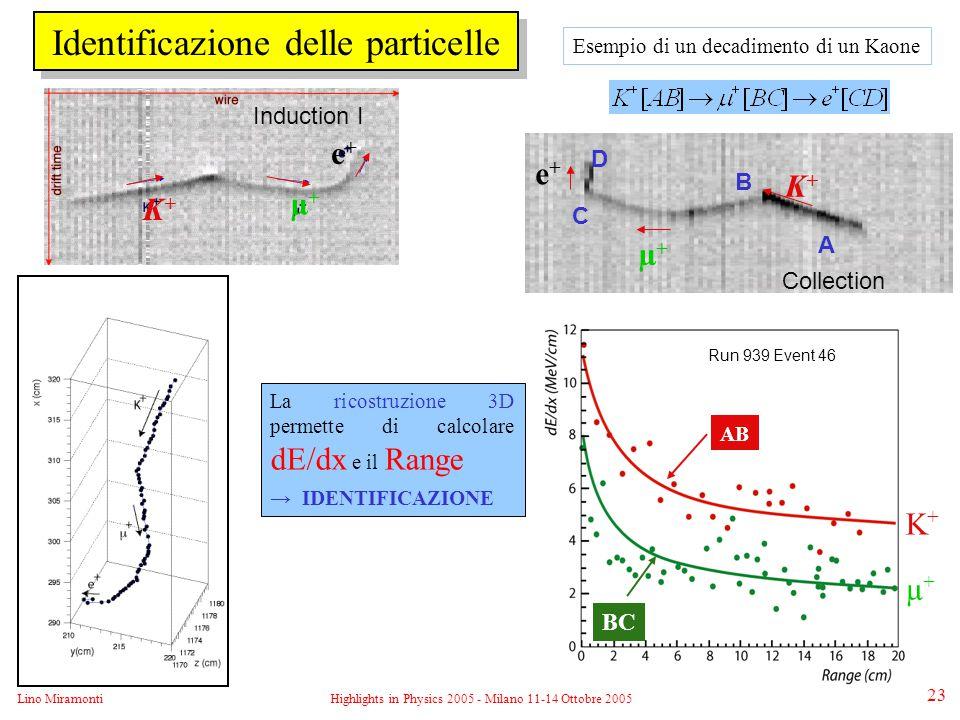 Lino MiramontiHighlights in Physics 2005 - Milano 11-14 Ottobre 2005 23 Identificazione delle particelle AB BC K+K+ µ+µ+ Run 939 Event 46 A B C D K+K+ µ+µ+ e+e+ Collection Induction I K+K+ µ+µ+ e+e+ La ricostruzione 3D permette di calcolare dE/dx e il Range → IDENTIFICAZIONE Esempio di un decadimento di un Kaone