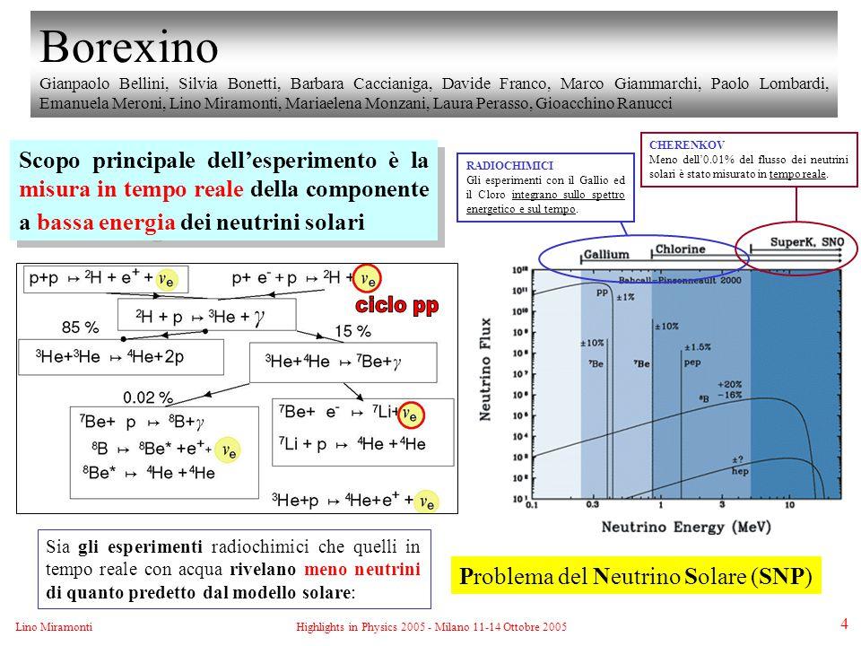 Lino MiramontiHighlights in Physics 2005 - Milano 11-14 Ottobre 2005 15 Posizionamento dei palloni di nylon