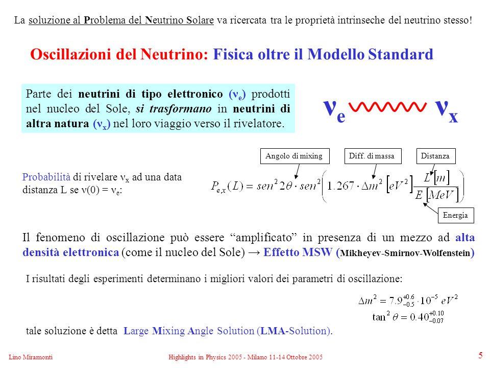 Lino MiramontiHighlights in Physics 2005 - Milano 11-14 Ottobre 2005 6 Probabilità di sopravvivenza (Soluzione LMA) MeV oscillazioni nel vuoto Oltre al ν solare Borexino potrà studiare i neutrini emessi dalla Terra (Geo-neutrini), neutrini provenienti da esplosioni di Supernova, momento magnetico del neutrino [con sorgenti artificiali] 7 Be oscillazioni nella materia (MSW) Non ancora studiata in modo diretto Borexino Physics Goals Osservazione in tempo reale dei ν solari sotto il MeV ( Modello Standard Solare ) Osservazione diretta oscillazioni nel vuoto