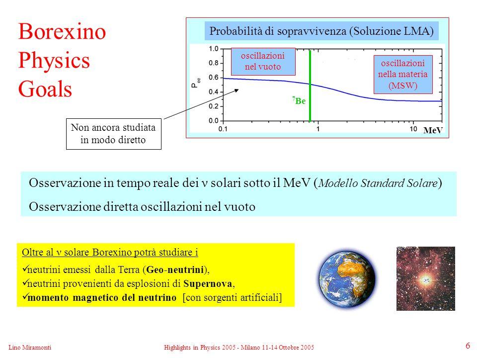 Lino MiramontiHighlights in Physics 2005 - Milano 11-14 Ottobre 2005 7 La parte sensibile del rivelatore è costituita da 300 tonnellate di scintillatore liquido (PC+PPO) contenute in un pallone di nylon ultrasottile (125 µm) di 8.5 m di diametro.
