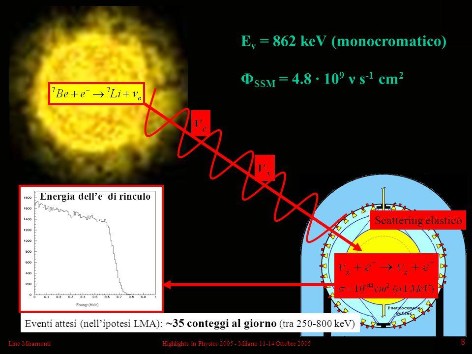 Lino MiramontiHighlights in Physics 2005 - Milano 11-14 Ottobre 2005 8 E ν = 862 keV (monocromatico) Φ SSM = 4.8 · 10 9 ν s -1 cm 2 Energia dell'e - di rinculo Eventi attesi (nell'ipotesi LMA): ~35 conteggi al giorno (tra 250-800 keV) Scattering elastico