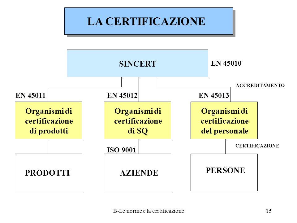 B-Le norme e la certificazione15 LA CERTIFICAZIONE SINCERT Organismi di certificazione di prodotti Organismi di certificazione di SQ Organismi di certificazione del personale PRODOTTI PERSONE AZIENDE EN 45011EN 45013EN 45012 ISO 9001 EN 45010 ACCREDITAMENTO CERTIFICAZIONE