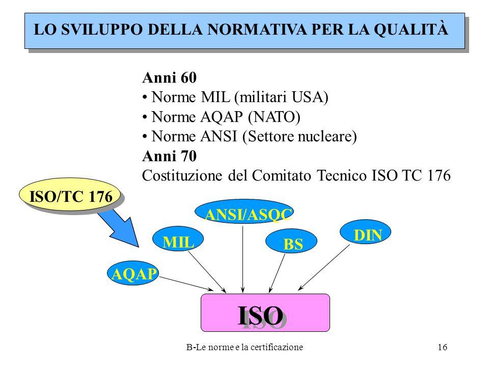 B-Le norme e la certificazione16 LO SVILUPPO DELLA NORMATIVA PER LA QUALITÀ Anni 60 Norme MIL (militari USA) Norme AQAP (NATO) Norme ANSI (Settore nucleare) Anni 70 Costituzione del Comitato Tecnico ISO TC 176 DIN ANSI/ASQC MIL BS AQAP ISO ISO/TC 176