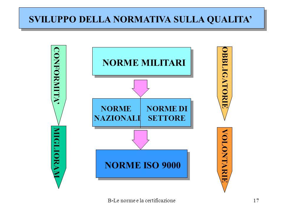 B-Le norme e la certificazione17 SVILUPPO DELLA NORMATIVA SULLA QUALITA' CONFORMITA' MIGLIORAM OBBLIGATORIE VOLONTARIE NORME MILITARI NORME NAZIONALI NORME DI SETTORE NORME ISO 9000