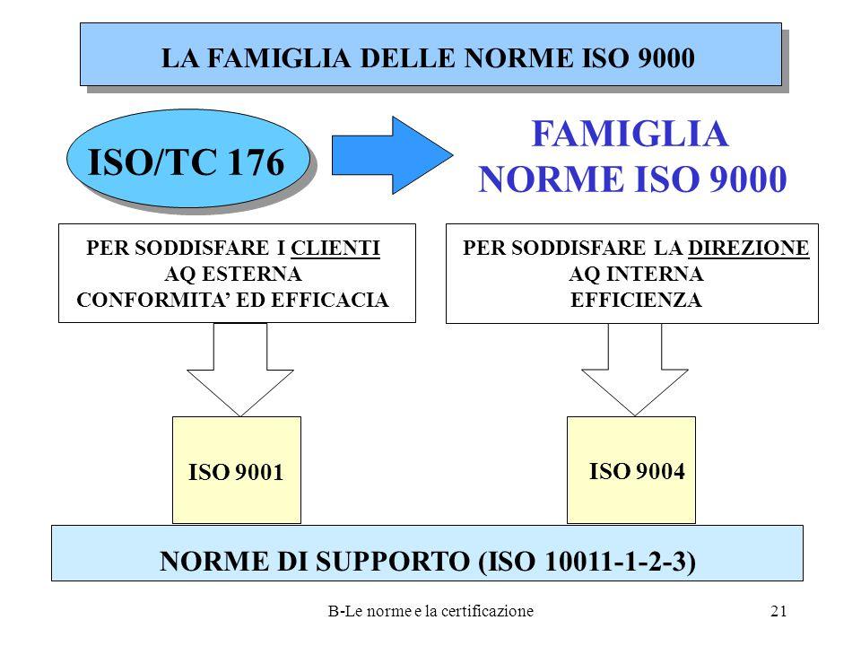 B-Le norme e la certificazione21 LA FAMIGLIA DELLE NORME ISO 9000 FAMIGLIA NORME ISO 9000 ISO/TC 176 PER SODDISFARE I CLIENTI AQ ESTERNA CONFORMITA' ED EFFICACIA PER SODDISFARE LA DIREZIONE AQ INTERNA EFFICIENZA ISO 9001 ISO 9004 NORME DI SUPPORTO (ISO 10011-1-2-3)
