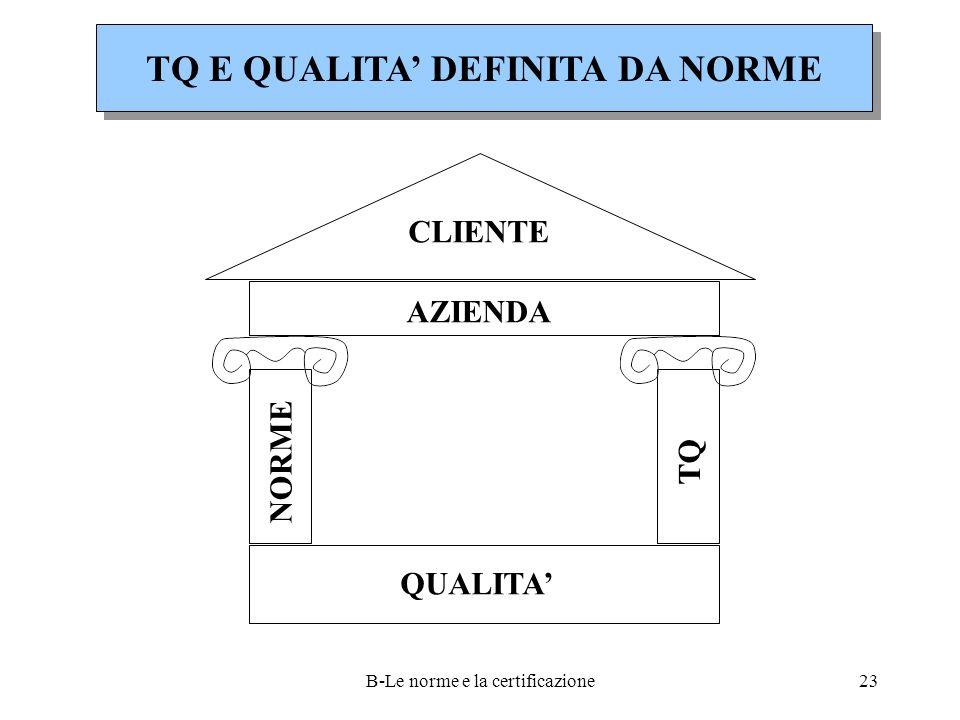 B-Le norme e la certificazione23 TQ E QUALITA' DEFINITA DA NORME CLIENTE AZIENDA QUALITA' NORME TQ