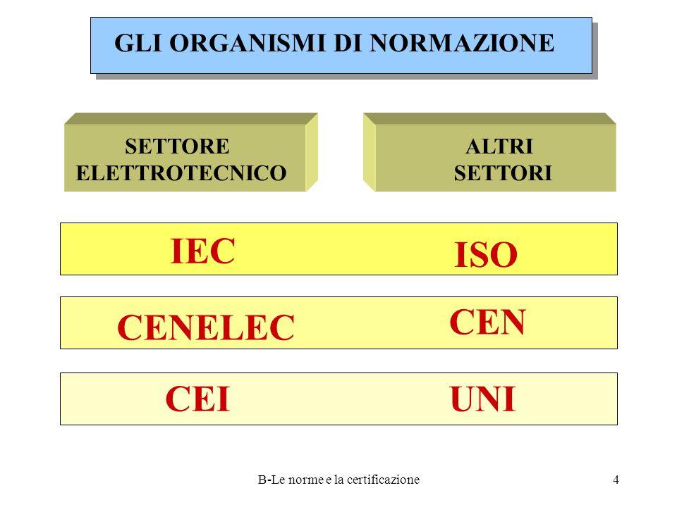 B-Le norme e la certificazione4 GLI ORGANISMI DI NORMAZIONE IEC CENELEC CEI ISO CEN UNI SETTORE ELETTROTECNICO ALTRI SETTORI