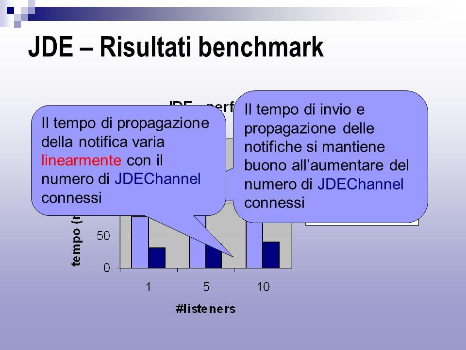 JDE – Risultati benchmark Il tempo di invio e propagazione delle notifiche si mantiene buono all'aumentare del numero di JDEChannel connessi Il tempo di propagazione della notifica varia linearmente con il numero di JDEChannel connessi