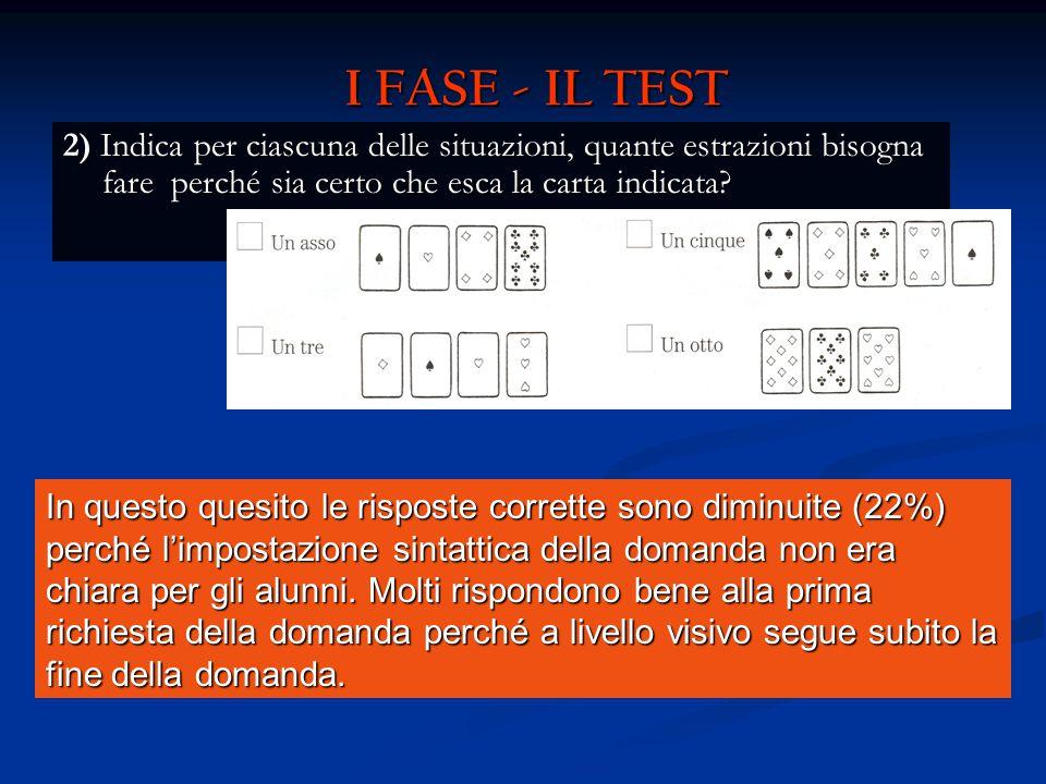I FASE - IL TEST 2) Indica per ciascuna delle situazioni, quante estrazioni bisogna fare perché sia certo che esca la carta indicata? In questo quesit