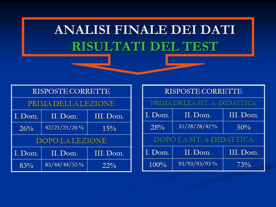 ANALISI FINALE DEI DATI RISULTATI DEL TEST RISPOSTE CORRETTE PRIMA DELLA SIT. A- DIDATTICA I. Dom. II. Dom. III. Dom. 28% 35/28/28/42 % 50% DOPO LA SI