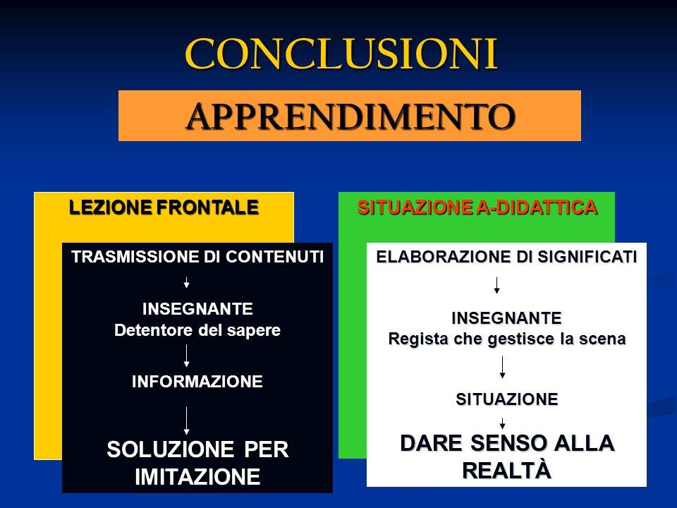 APPRENDIMENTO CONCLUSIONI LEZIONE FRONTALE SITUAZIONE A-DIDATTICA TRASMISSIONE DI CONTENUTI INSEGNANTE Detentore del sapere INFORMAZIONE SOLUZIONE PER