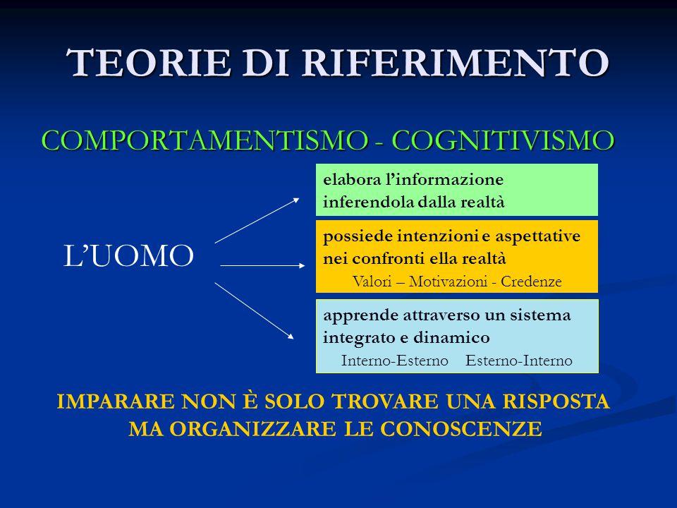 II FASE - SITUAZIONE A-DIDATTICA ATTUAZIONE DEL GIOCO FASE DI AZIONE FASE DI AZIONE NarrazioneFeedback (Riuscire a vincere) FASE DI FORMULAZIONE Elaborazione/Comunicazione delle strategie (Dire come vincere) (Dire come vincere) FASE DI VALIDAZIONE Proponente /Opponente Costruzione della Teoria (Matematizzazione)