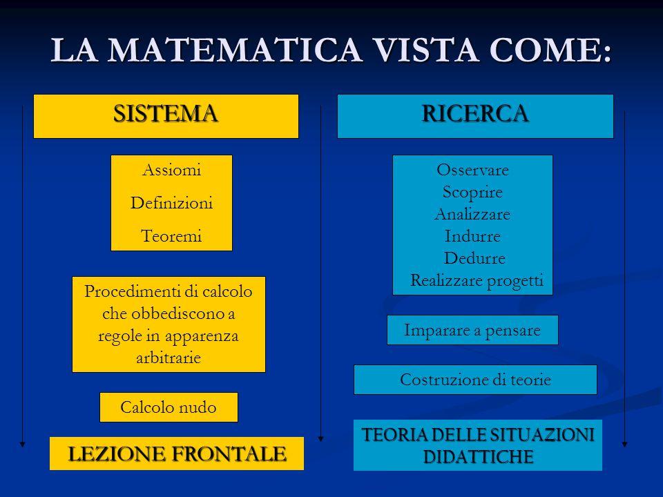 LA MATEMATICA VISTA COME: SISTEMA RICERCA Assiomi Definizioni Teoremi Osservare Scoprire Analizzare Indurre Dedurre Realizzare progetti Procedimenti d
