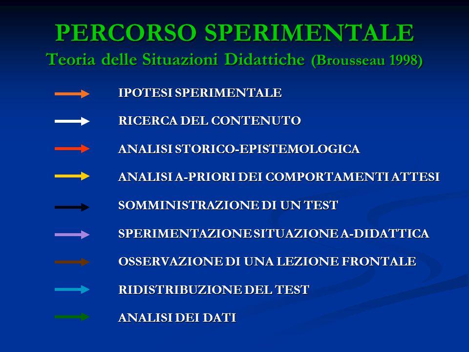 PERCORSO SPERIMENTALE Teoria delle Situazioni Didattiche (Brousseau 1998) IPOTESI SPERIMENTALE RICERCA DEL CONTENUTO ANALISI STORICO-EPISTEMOLOGICA AN