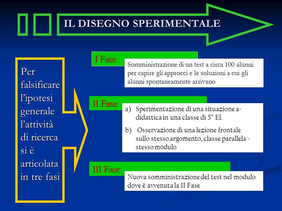 IL DISEGNO SPERIMENTALE Per falsificare l'ipotesi generale l'attività di ricerca si è articolata in tre fasi Per falsificare l'ipotesi generale l'atti