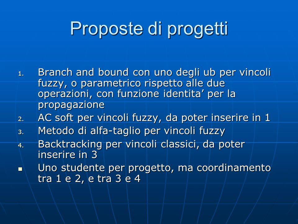 Proposte di progetti 1.