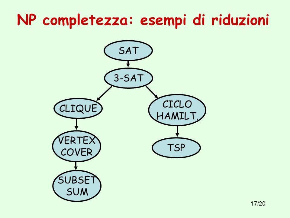 17/20 NP completezza: esempi di riduzioni SAT 3-SAT CLIQUE VERTEX COVER SUBSET SUM CICLO HAMILT.