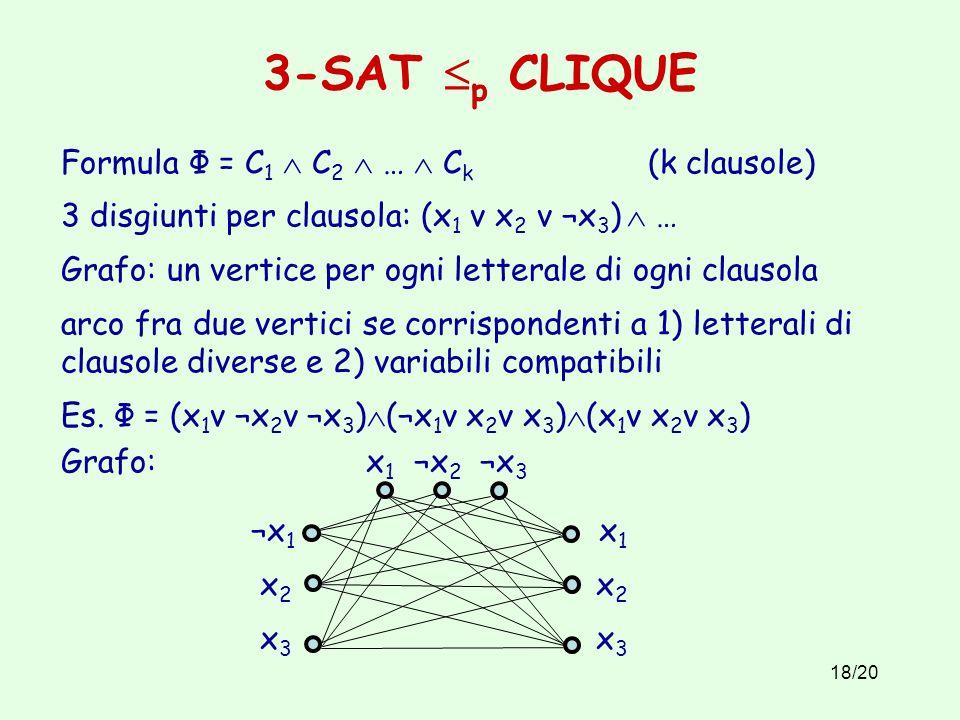 18/20 3-SAT  p CLIQUE Formula Φ = C 1  C 2  …  C k (k clausole) 3 disgiunti per clausola: (x 1 v x 2 v ¬x 3 )  … Grafo: un vertice per ogni letterale di ogni clausola arco fra due vertici se corrispondenti a 1) letterali di clausole diverse e 2) variabili compatibili Es.