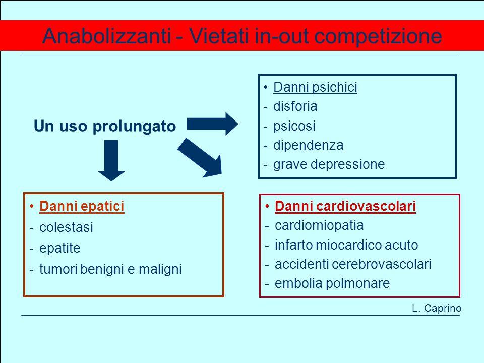 www.apel-pediatri.it aferrand@fastwebnet.it 103 Anabolizzanti - Vietati in-out competizione Un uso prolungato Danni psichici -disforia -psicosi -dipendenza -grave depressione Danni epatici -colestasi -epatite -tumori benigni e maligni Danni cardiovascolari -cardiomiopatia -infarto miocardico acuto -accidenti cerebrovascolari -embolia polmonare L.