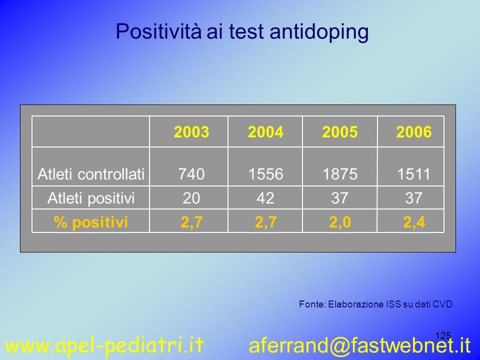 www.apel-pediatri.it aferrand@fastwebnet.it 125 Positività ai test antidoping Fonte: Elaborazione ISS su dati CVD 2003200420052006 Atleti controllati740155618751511 Atleti positivi204237 % positivi2,7 2,02,4