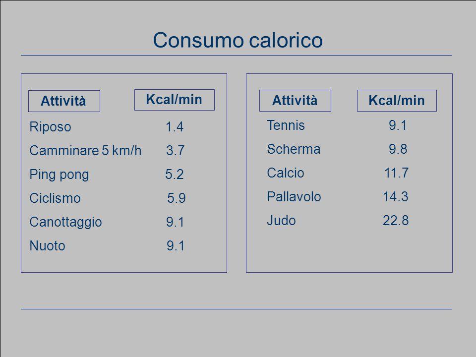 www.apel-pediatri.it aferrand@fastwebnet.it 20 Considerazioni generali Riposo 1.4 Camminare 5 km/h 3.7 Ping pong 5.2 Ciclismo 5.9 Canottaggio 9.1 Nuoto 9.1 Attività Kcal/min Tennis 9.1 Scherma 9.8 Calcio 11.7 Pallavolo 14.3 Judo 22.8 AttivitàKcal/min Consumo calorico