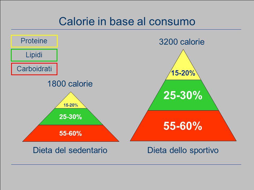 www.apel-pediatri.it aferrand@fastwebnet.it 22 Considerazioni generali 15-20% 25-30% 55-60% Dieta dello sportivo 15-20% 25-30% 55-60% 1800 calorie Dieta del sedentario 3200 calorie Carboidrati Lipidi Proteine Calorie in base al consumo