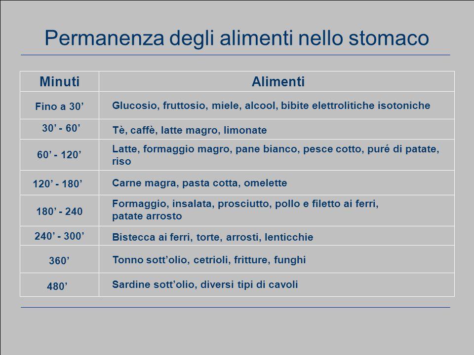 www.apel-pediatri.it aferrand@fastwebnet.it 36 Considerazioni generali Sardine sott'olio, diversi tipi di cavoli 480' Tonno sott'olio, cetrioli, fritture, funghi 360' Bistecca ai ferri, torte, arrosti, lenticchie 240' - 300' Formaggio, insalata, prosciutto, pollo e filetto ai ferri, patate arrosto 180' - 240 Carne magra, pasta cotta, omelette 120' - 180' Latte, formaggio magro, pane bianco, pesce cotto, puré di patate, riso 60' - 120' Tè, caffè, latte magro, limonate 30' - 60' Glucosio, fruttosio, miele, alcool, bibite elettrolitiche isotoniche Fino a 30' AlimentiMinuti Permanenza degli alimenti nello stomaco