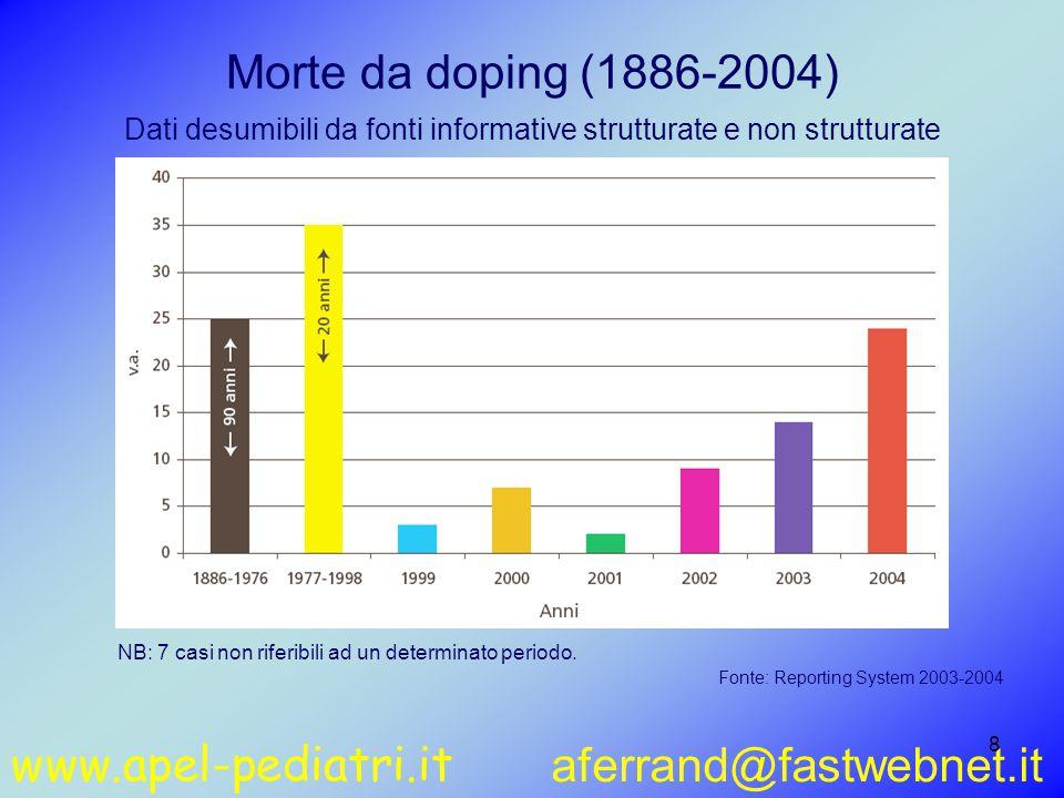 www.apel-pediatri.it aferrand@fastwebnet.it 79 Numero di atleti in Italia sottoposti a controllo antidoping e dichiaranti assunzione di farmaci 100,01474100,0740Totale 34,651029,1215non assunzione 65,496470,9525assunzione %n%n 20042003 Fonte: CVDFonte: CVD – E-RSDA 2005: numero di atleti dichiaranti assunzione  1228 su 1876  65,4%