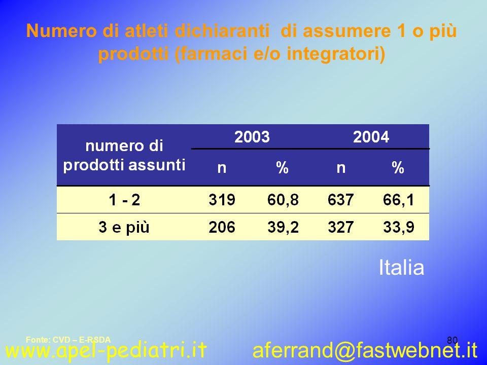 www.apel-pediatri.it aferrand@fastwebnet.it 80 Fonte: CVD – E-RSDA Numero di atleti dichiaranti di assumere 1 o più prodotti (farmaci e/o integratori) Italia