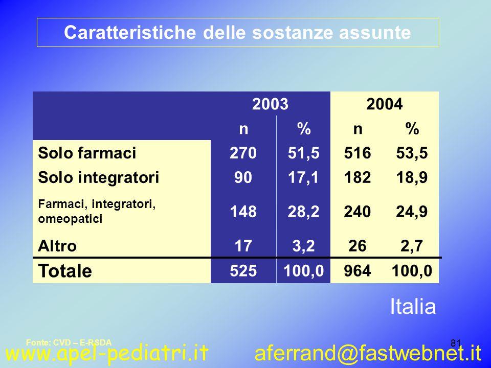 www.apel-pediatri.it aferrand@fastwebnet.it 81 Caratteristiche delle sostanze assunte 100,0964100,0525 Totale 2,7263,217Altro 24,924028,2148 Farmaci, integratori, omeopatici 18,918217,190Solo integratori 53,551651,5270Solo farmaci %n%n 20042003 Fonte: CVD – E-RSDA Italia